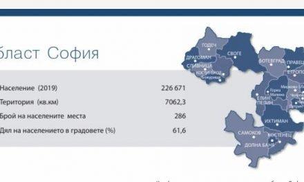 София- област e трета в страната според БВП на човек от населението